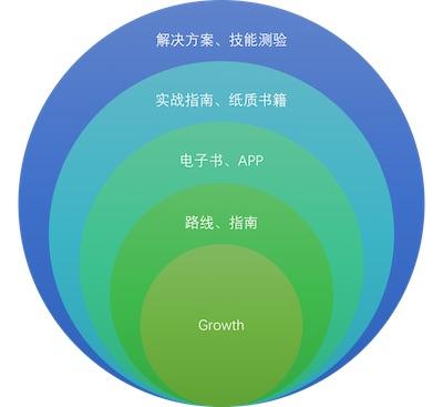 growth-lob.jpg